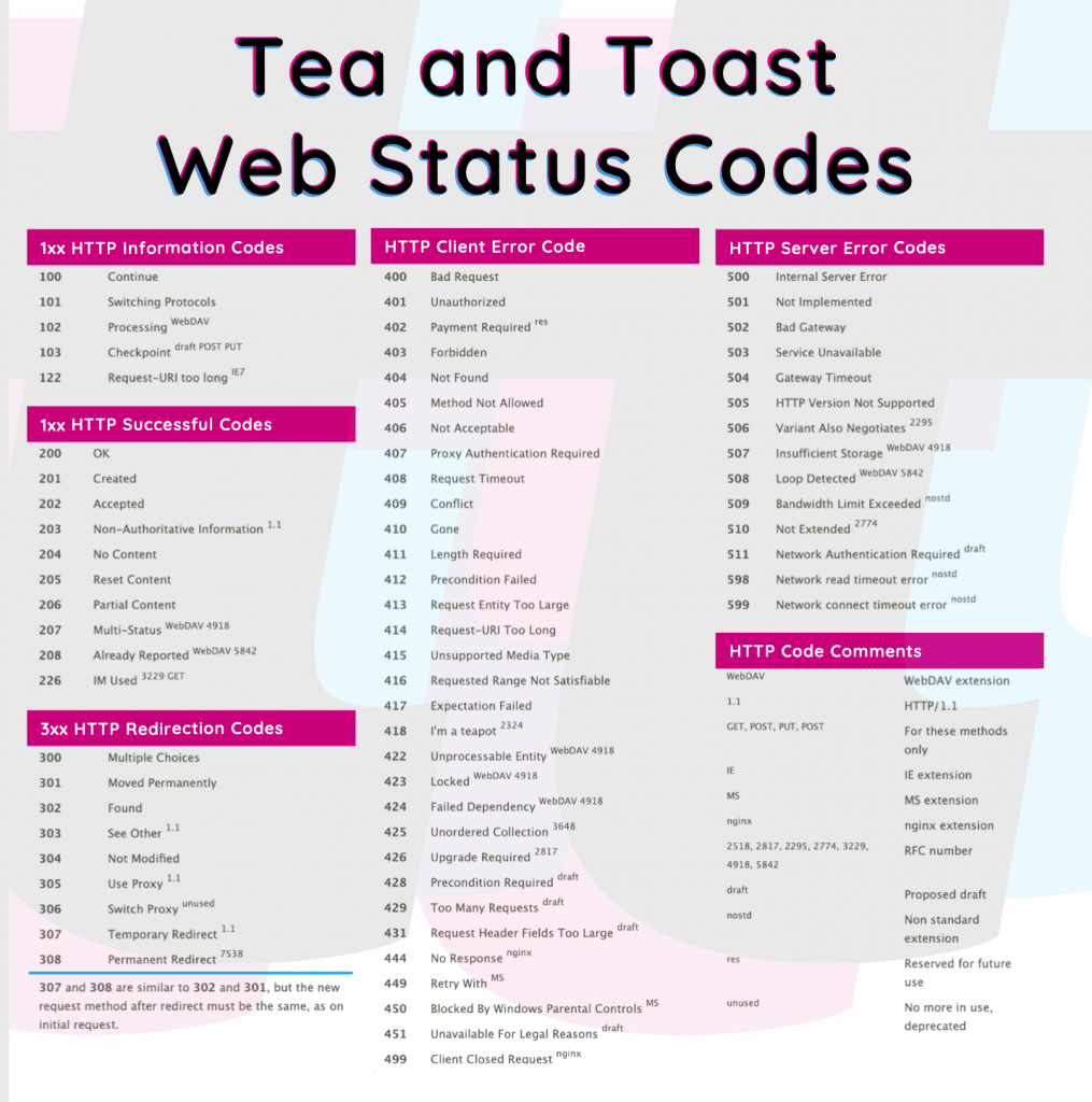 Tea and Toast Web Status Codes. This includes all code translations to help you with your SEO needs.